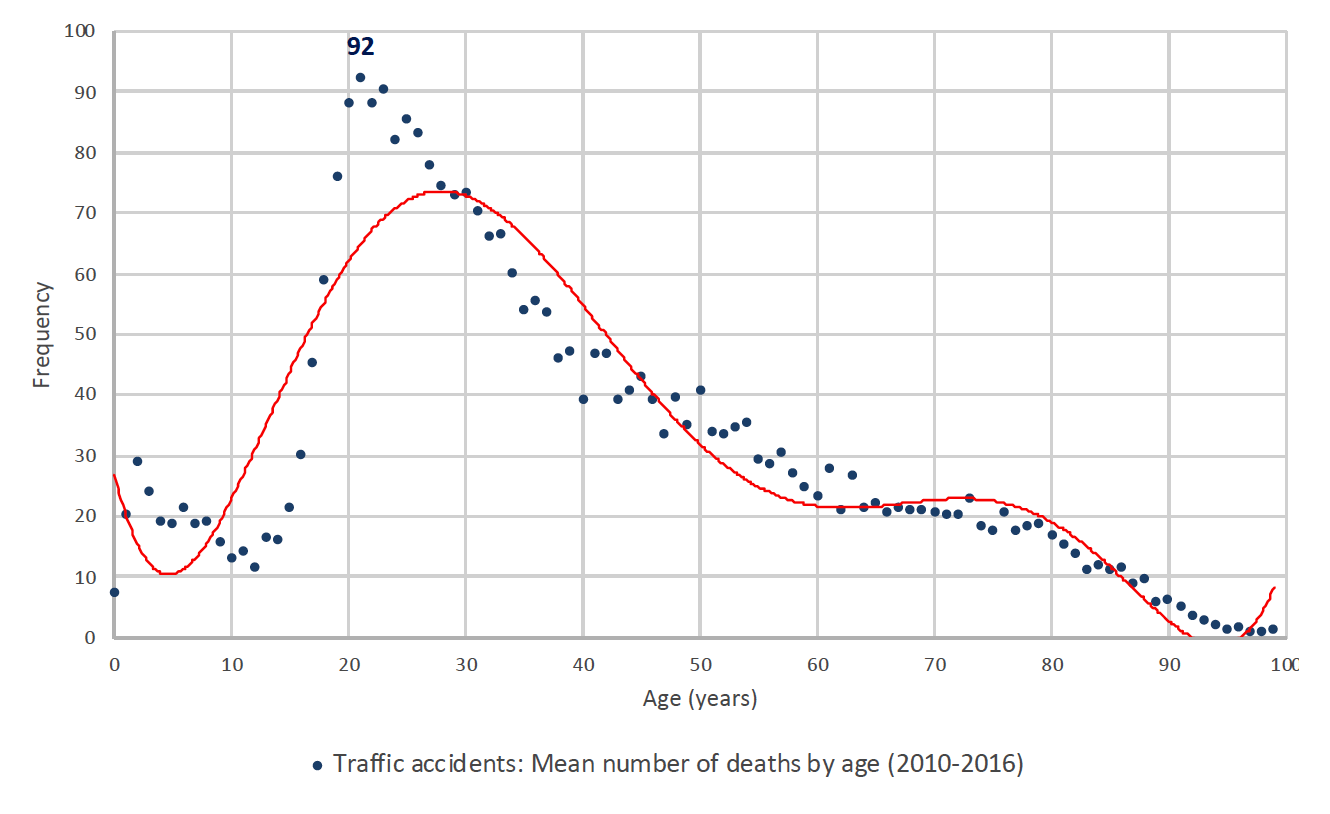 Deaths caused by traffic accidents by age: total population