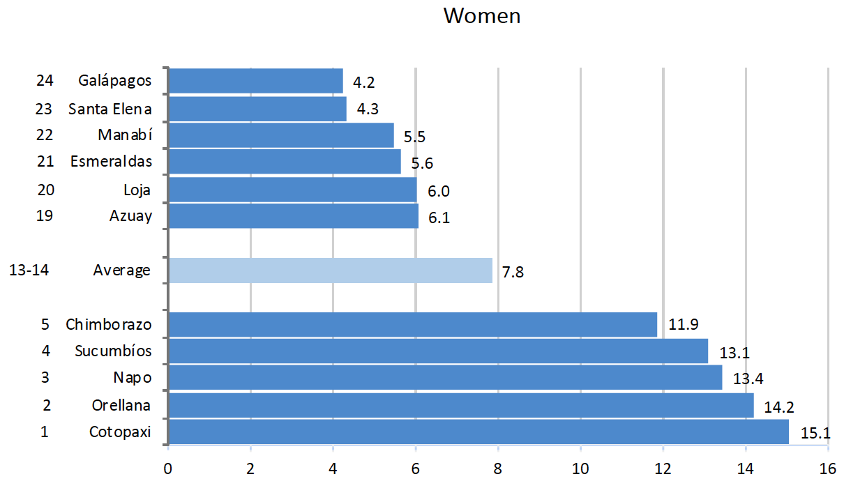 Provinces with highest and lowest number of deaths in traffic accidents per 100,000 people, women