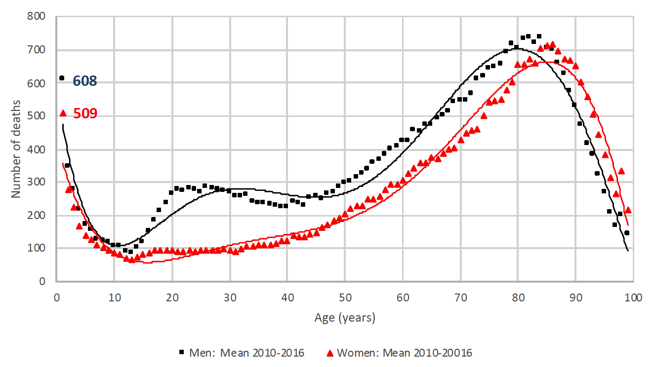 Total deaths by age: and by sex (2010-2016)