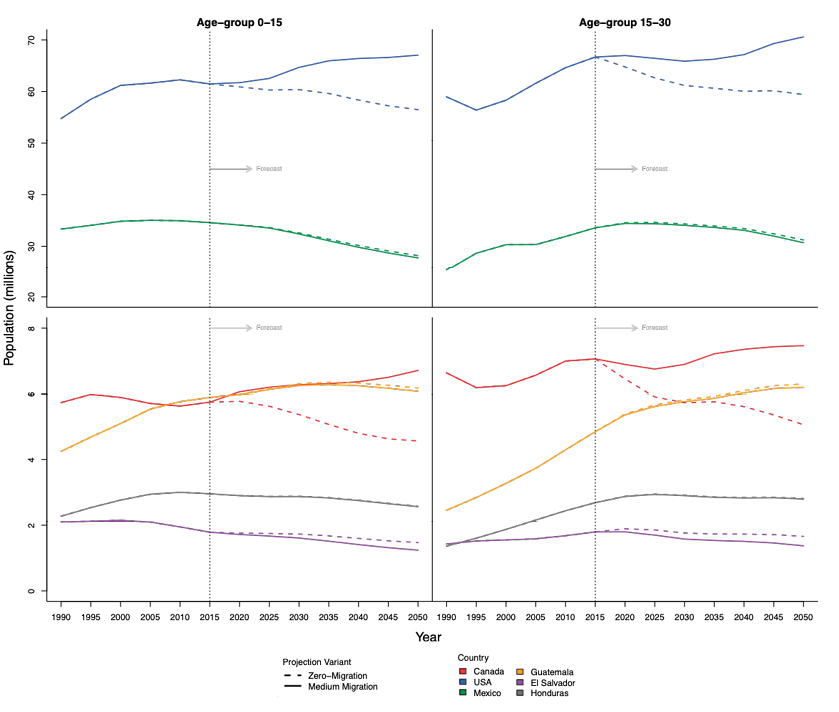 Estimated and projected population age-groups, 0-15 and 15-30 accordingly to two migration scenarios. North America and Northern Triangle of Central America, 1990-2050 by quinquennial periods