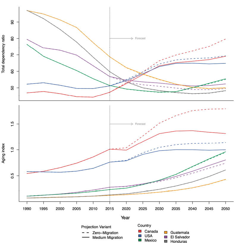 Estimated and projected total dependency ratios and aging indexes. North America and Northern Triangle of Central America, 1950-2050 by quinquennial periods
