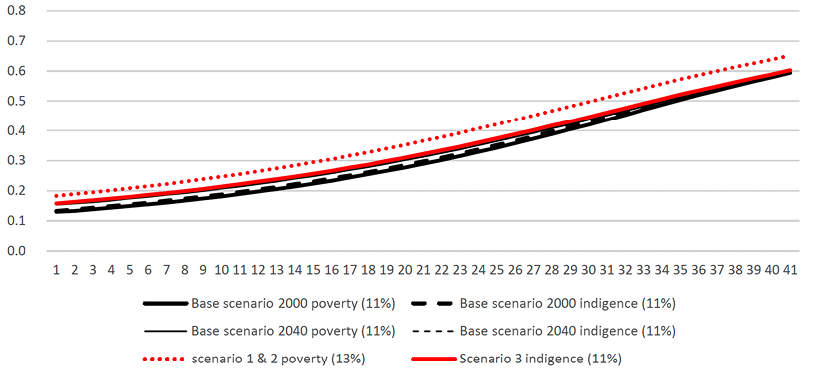 Disability life expectancy 60+ / Total life expectancy 60+ All early condition scenarios, Argentina 2000-2040, males