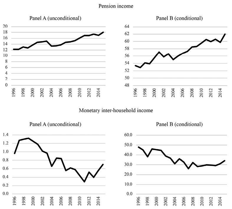 Evolution of the share represented by pensions and inter-household transfers on total household income among rural residents – Brazil, 1996 to 2015