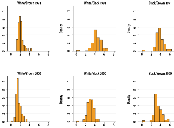 Histograms of the log odds by interracial union. Brazil, 1991 and 2000