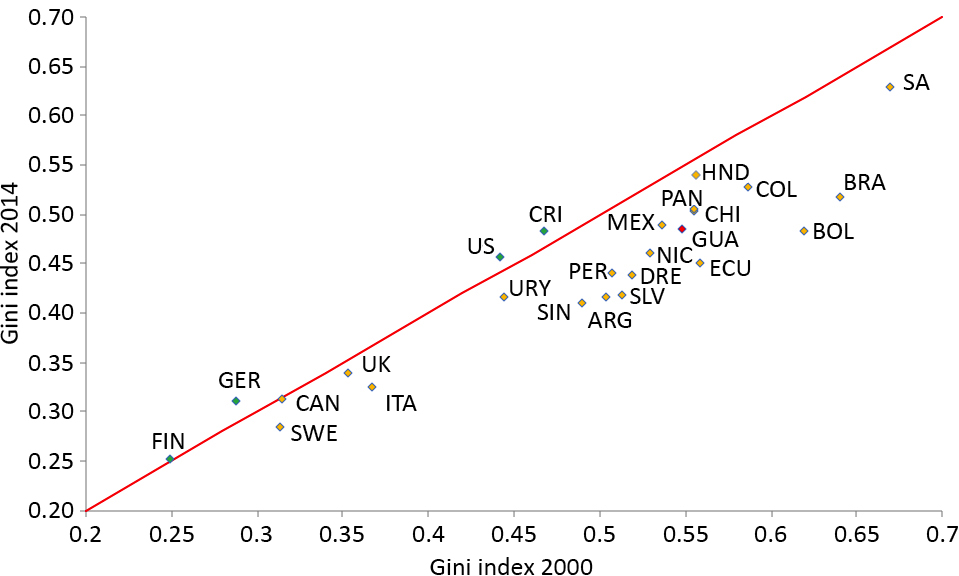 Evolution of income inequality across countries (2000-2014)