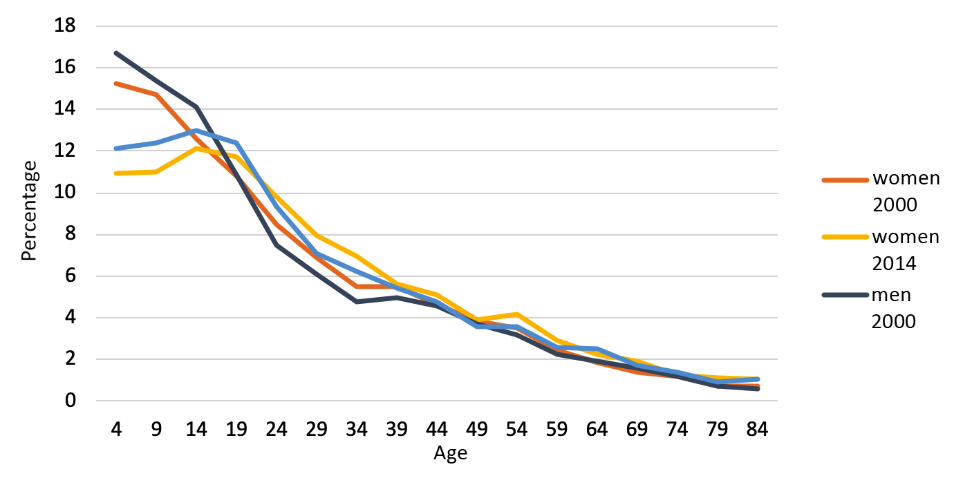 Guatemalan population by gender and age, 2000-2014